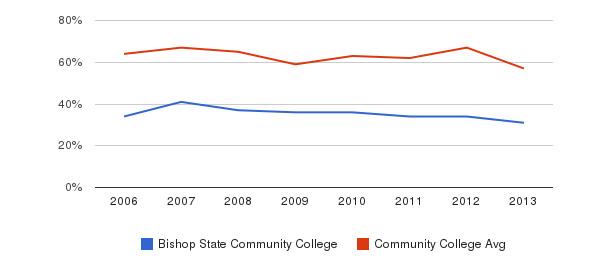 Bishop State Community College White&nbsp(2006-2013)