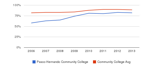 Pasco-Hernando Community College % Students Receiving Some Financial Aid&nbsp(2006-2013)