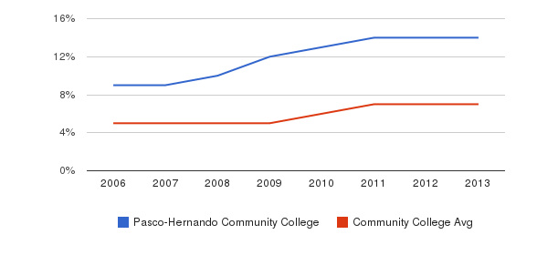 Pasco-Hernando Community College Hispanic&nbsp(2006-2013)