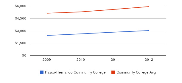 Pasco-Hernando Community College In-State Tuition Fees&nbsp(2009-2012)