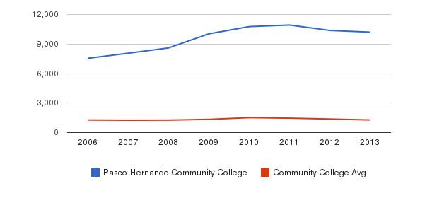 Pasco-Hernando Community College Total Enrollment&nbsp(2006-2013)