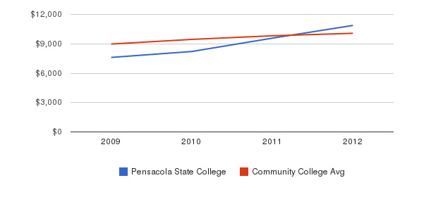 Pensacola State College Out-State Tuition Fees&nbsp(2009-2012)