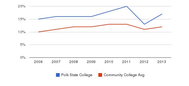 Polk State College Black&nbsp(2006-2013)