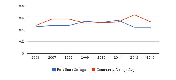 Polk State College Diversity Score&nbsp(2006-2013)