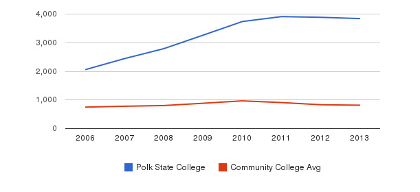 Polk State College Full-Time Students&nbsp(2006-2013)