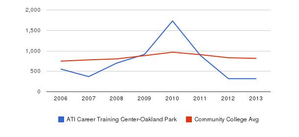 ATI Career Training Center-Oakland Park Full-Time Students&nbsp(2006-2013)