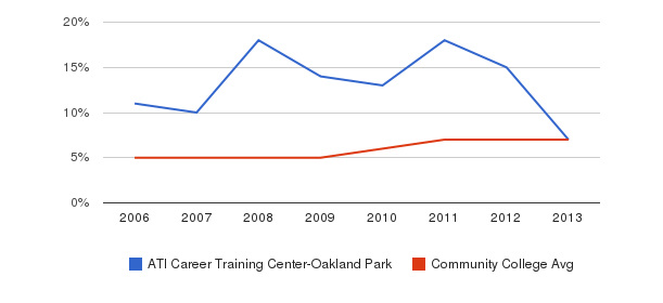 ATI Career Training Center-Oakland Park Hispanic&nbsp(2006-2013)