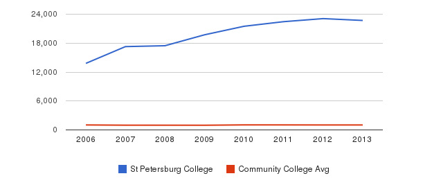 St Petersburg College Part-Time Students&nbsp(2006-2013)