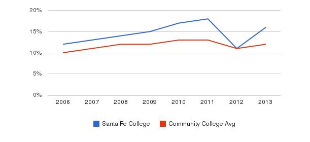Santa Fe College Black&nbsp(2006-2013)