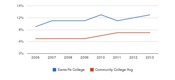 Santa Fe College Hispanic&nbsp(2006-2013)