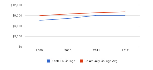 Santa Fe College Out-State Tuition Fees&nbsp(2009-2012)