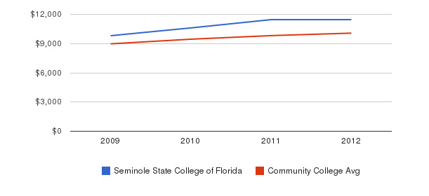Seminole State College of Florida Out-State Tuition Fees&nbsp(2009-2012)