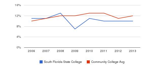 South Florida State College Black&nbsp(2006-2013)
