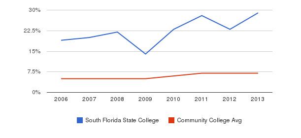 South Florida State College Hispanic&nbsp(2006-2013)