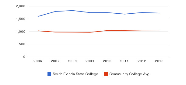 South Florida State College Part-Time Students&nbsp(2006-2013)