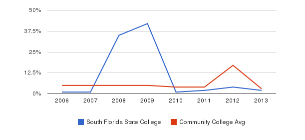 South Florida State College Unknown&nbsp(2006-2013)