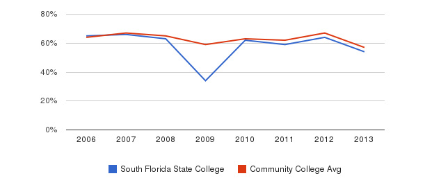 South Florida State College White&nbsp(2006-2013)