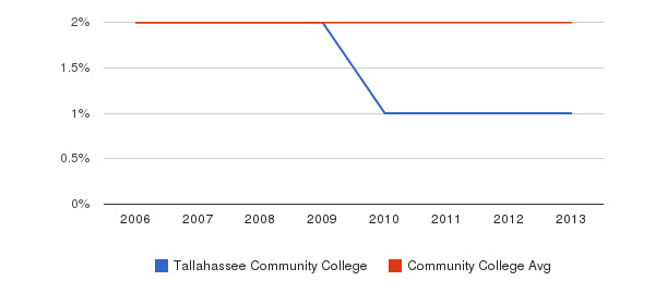 Tallahassee Community College Asian&nbsp(2006-2013)