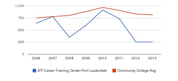 ATI Career Training Center-Fort Lauderdale Full-Time Students&nbsp(2006-2013)
