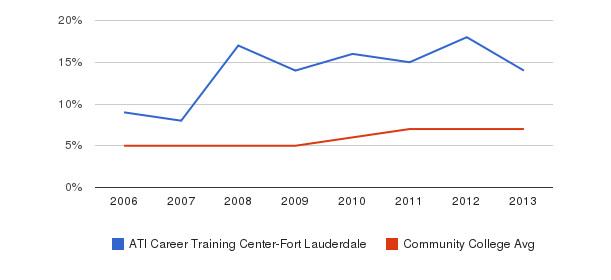 ATI Career Training Center-Fort Lauderdale Hispanic&nbsp(2006-2013)
