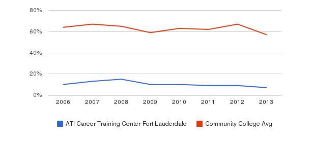 ATI Career Training Center-Fort Lauderdale White&nbsp(2006-2013)