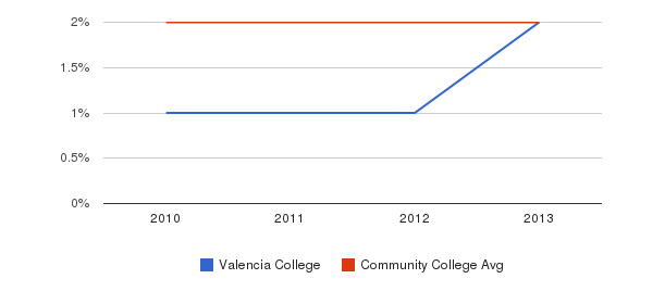Valencia College More&nbsp(2010-2013)