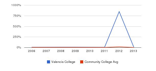 Valencia College Unknown&nbsp(2006-2013)