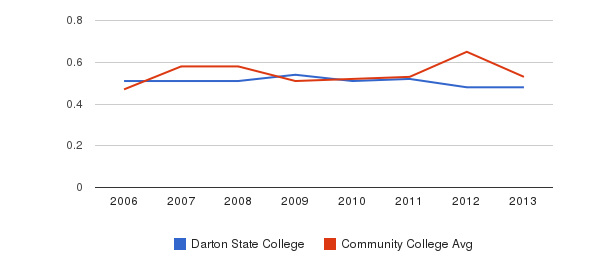 Darton State College Diversity Score&nbsp(2006-2013)