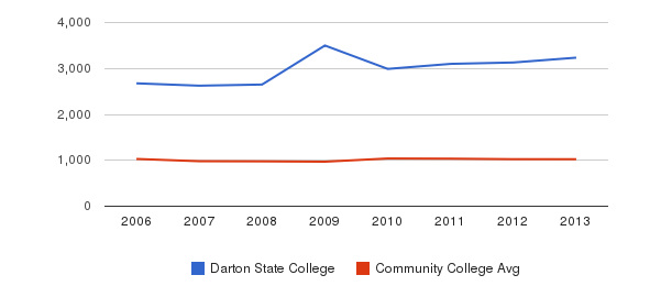 Darton State College Part-Time Students&nbsp(2006-2013)