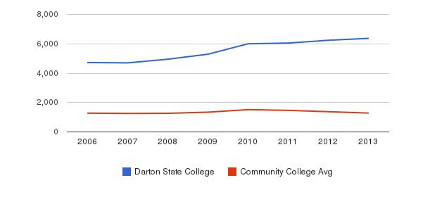 Darton State College Total Enrollment&nbsp(2006-2013)
