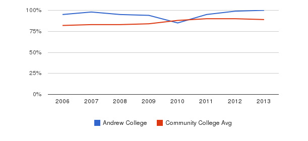 Andrew College % Students Receiving Some Financial Aid&nbsp(2006-2013)