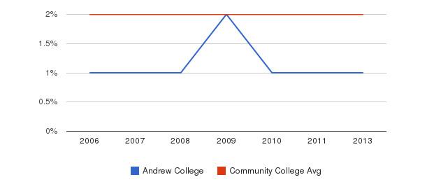 Andrew College Asian&nbsp(2006-2013)
