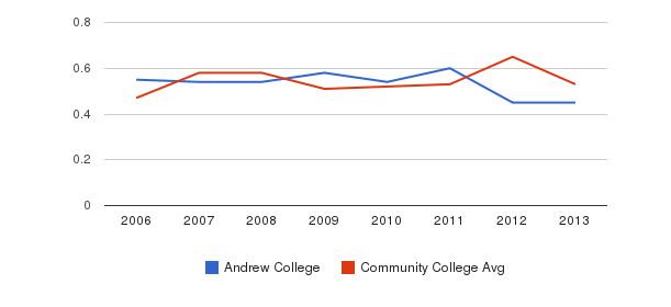 Andrew College Diversity Score&nbsp(2006-2013)