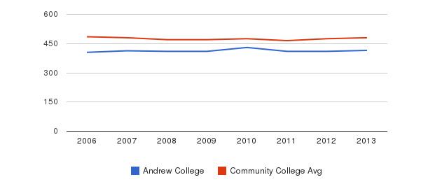 Andrew College sat math&nbsp(2006-2013)