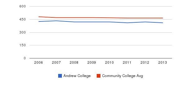 Andrew College sat reading&nbsp(2006-2013)