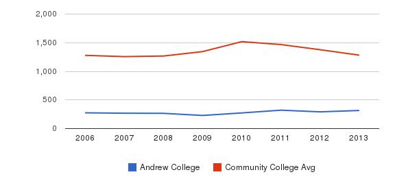 Andrew College Total Enrollment&nbsp(2006-2013)