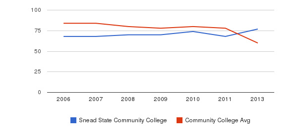 Snead State Community College Total Faculty&nbsp(2006-2013)