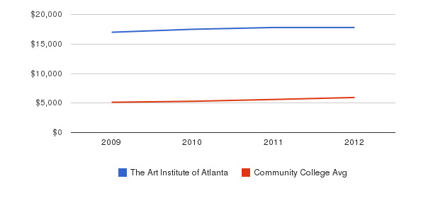 The Art Institute of Atlanta In-State Tuition Fees&nbsp(2009-2012)