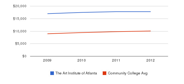 The Art Institute of Atlanta Out-State Tuition Fees&nbsp(2009-2012)