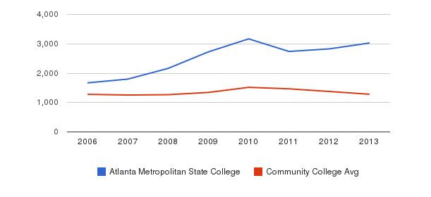 Atlanta Metropolitan State College Total Enrollment&nbsp(2006-2013)