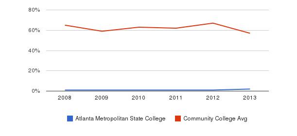 Atlanta Metropolitan State College White&nbsp(2008-2013)