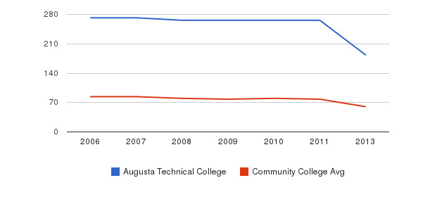 Augusta Technical College Total Faculty&nbsp(2006-2013)