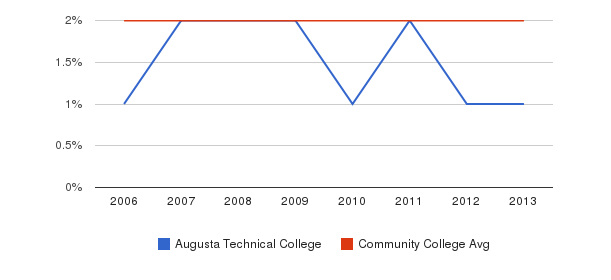 Augusta Technical College Asian&nbsp(2006-2013)