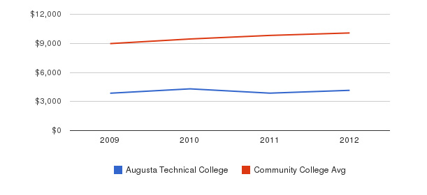 Augusta Technical College Out-State Tuition Fees&nbsp(2009-2012)