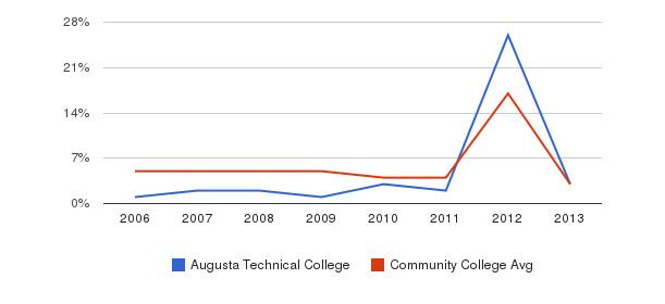 Augusta Technical College Unknown&nbsp(2006-2013)