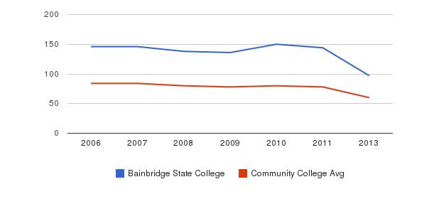 Bainbridge State College Total Faculty&nbsp(2006-2013)