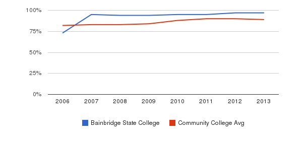 Bainbridge State College % Students Receiving Some Financial Aid&nbsp(2006-2013)