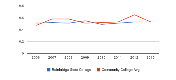 Bainbridge State College Diversity Score&nbsp(2006-2013)