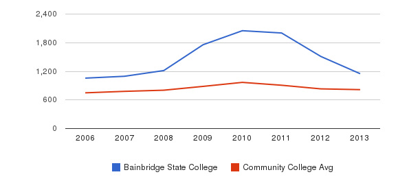 Bainbridge State College Full-Time Students&nbsp(2006-2013)