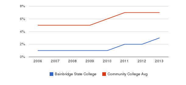 Bainbridge State College Hispanic&nbsp(2006-2013)